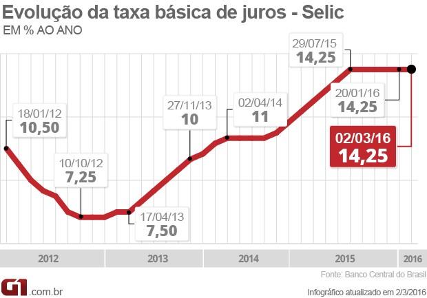 Taxa Selic Fevereiro Copom (Foto: Editoria de Arte/G1)
