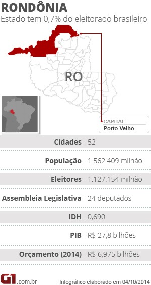 Eleições 2014 RO (Foto: Infográfico/G1)
