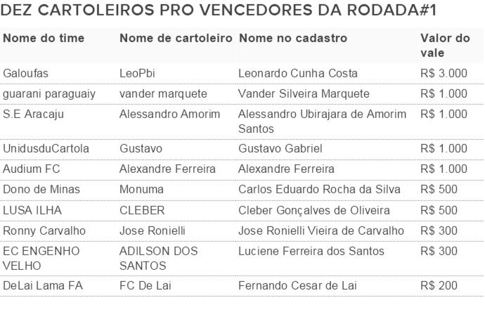 Vencedores Cartola Pro Rodada 1 (Foto: Futdados)