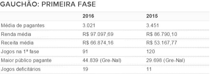 tabela, gauchão, 2016, média, público pagante, renda, receita (Foto: Reprodução)