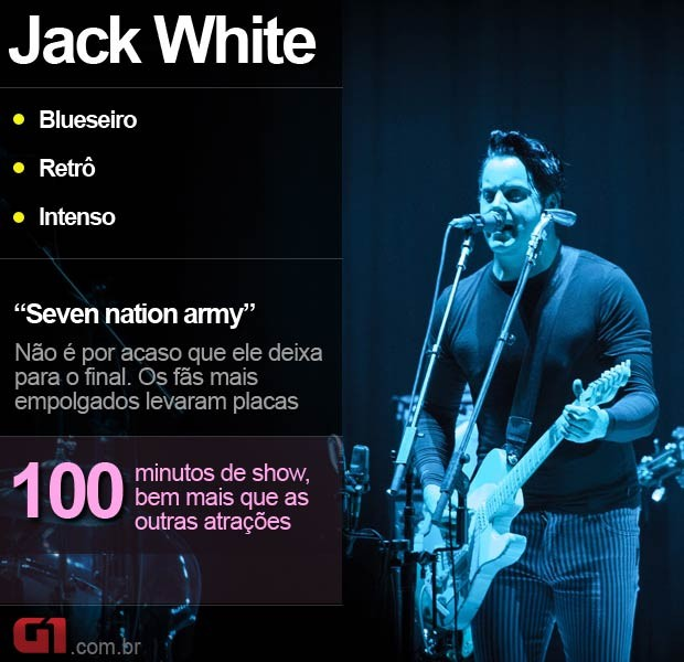 Jack White no Lollaoalooza (Foto: Caio Kenji/G1)
