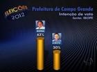 Bernal tem 63%, e Giroto, 30%, diz 1ª pesquisa Ibope do segundo turno
