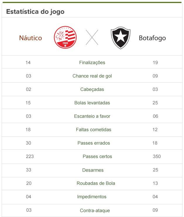 Náutico x Botafogo estatistica 2 (Foto: Editoria de Arte)