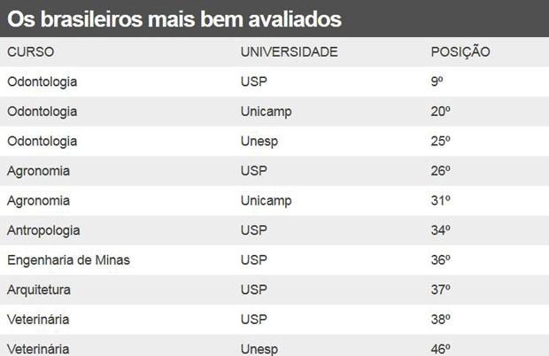 Cursos brasileiros mais bem avaliados (Foto: BBC)