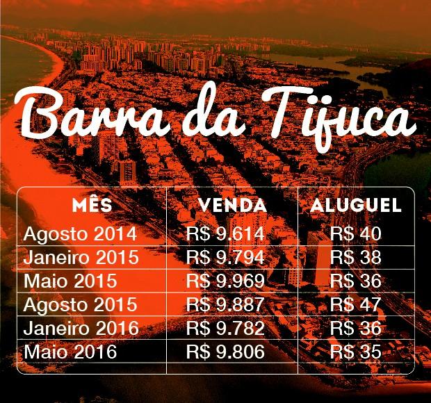 Imóveis Arte Barra (Foto: Divulgação/ZAP)