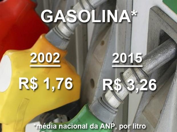cartela gasolina (Foto: iStock/Banco de Imagens Petrobras)