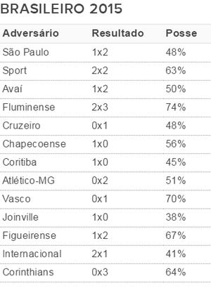 Tabela posse de bola Flamengo Brasileiro (Foto: Globoesporte.com)