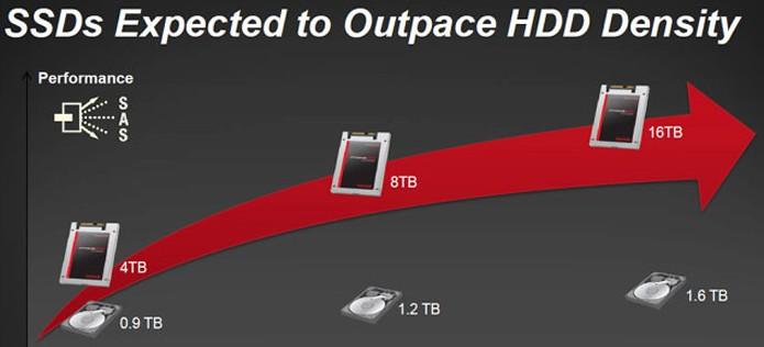 Apresentação da SanDisk em conferência já fala em SSDs de 16 TB (Foto: Divulgação/SanDisk)