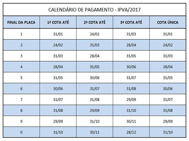 Tabela do IPVA divulgada pela Sefaz (Foto: Sefaz/Divulgação)