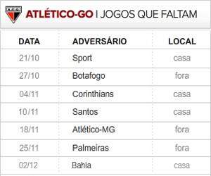 Atlético-GO 7 ultimas rodadas (Foto: Editoria de Arte / Globoesporte.com)