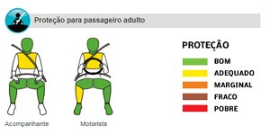 Latin NCAP Toyota Corolla (Foto: Reprodução)