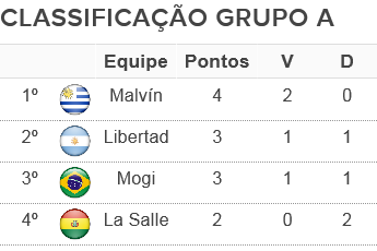 Tabela Classificação Grupo A Liga Sul-Americana 01/10 (Foto: Arte GloboEsporte.com)