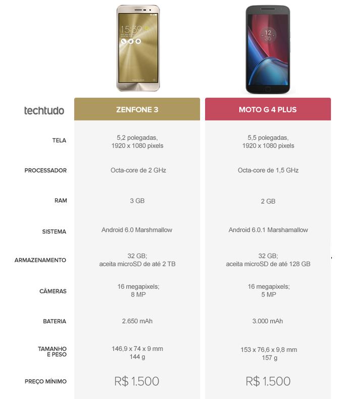 Tabela Comparativa entre Zenfone 3 e Moto G 4 Plus (Foto: Arte/TechTudo)