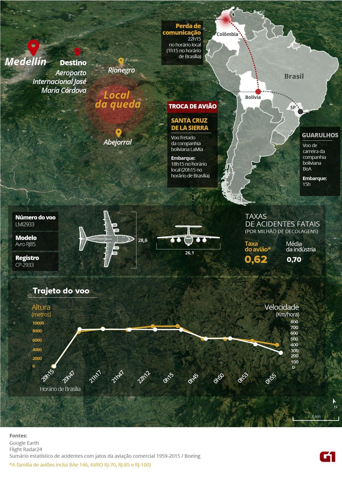 Infográfico Chapecoense (Foto: Editoria de Arte/G1)