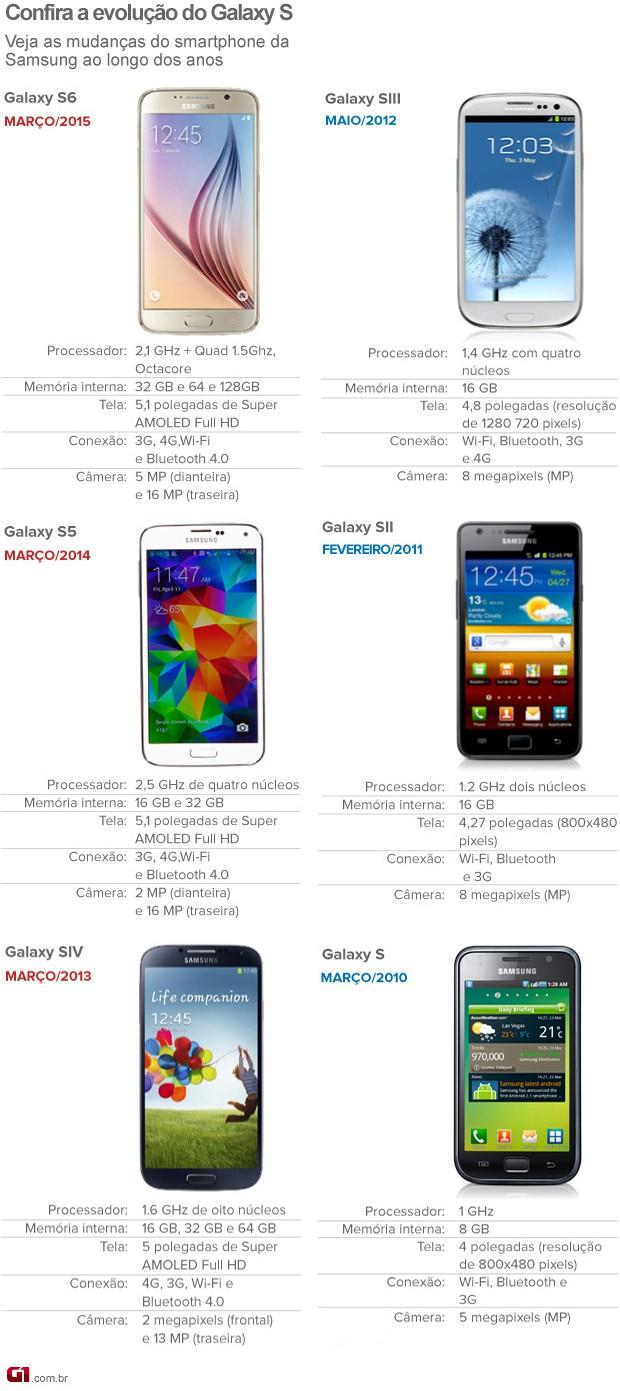 Veja a evolução da linha Galaxy S até o novo Galaxy S6 (Foto: Arte/G1)