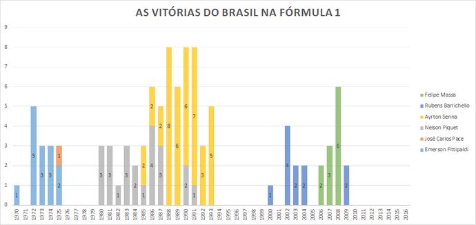 Tabela com as vitórias do Brasil na Fórmula 1 (Foto: GloboEsporte.com)
