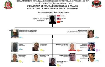 Polícia de SP pede a prisão de dois estrangeiros por fraudes no futebol