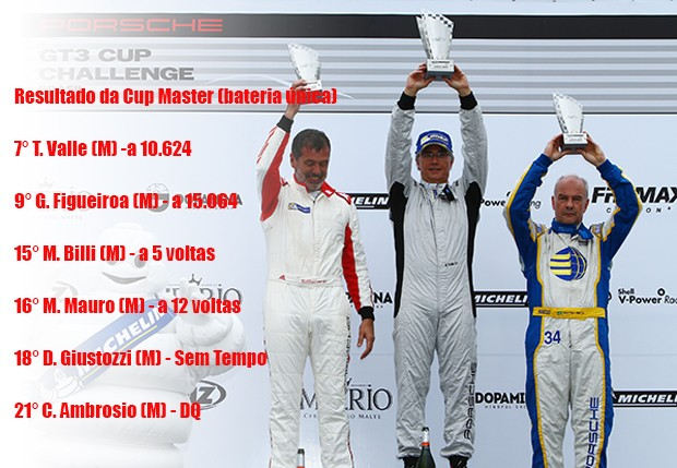 Classificação da bateria única da categoria Cup Master (Foto: Divulgação/Luca Bassani)