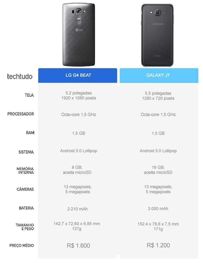Tabela comparativa entre o LG G4 Beat e o Galaxy J7 (Foto: Arte/TechTudo)