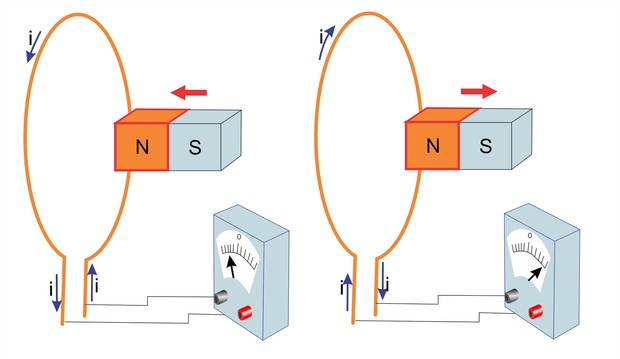 Indução eletromagnética-1 (Foto: Reprodução)