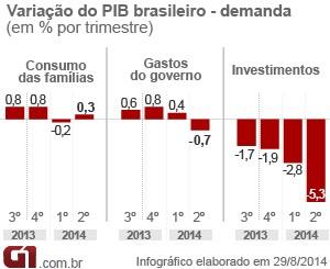 Variação do PIB - Demanda - 2º trimestre 2014 - matéria (Foto: G1)
