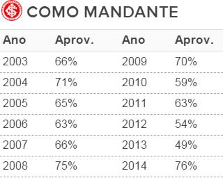 inter tabela internacional mandante brasileirão (Foto: Reprodução)