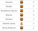 Neymar é apenas o 6º brasileiro com mais gols no clássico; confira a lista