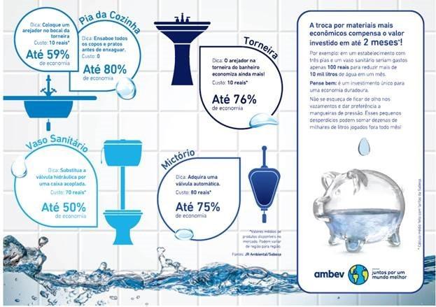Confira as dicas para economizar água (Foto: Reprodução / Ambev)