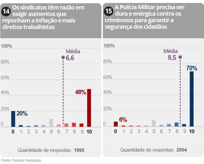 Gráfico da Pesquisa sobre polarização na política brasileira (8/9)