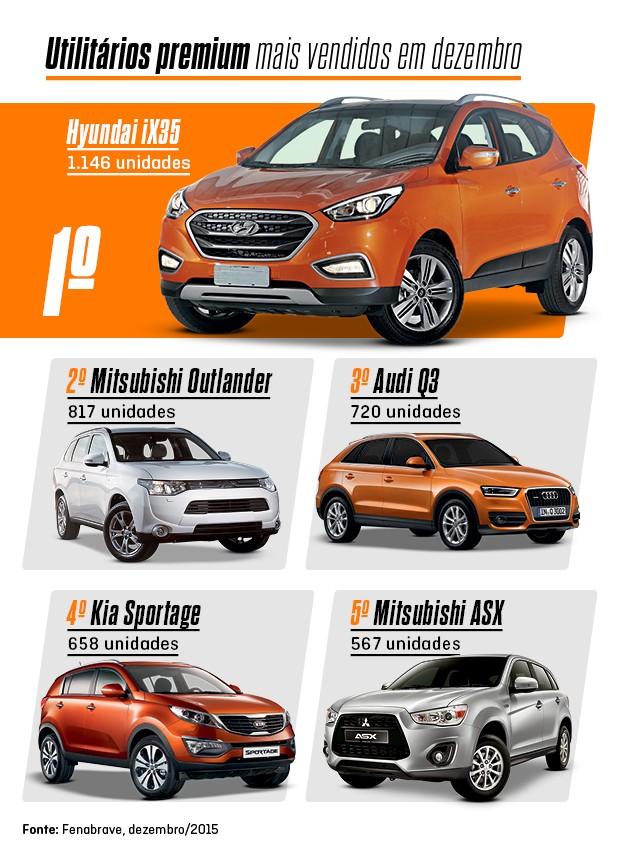 Os mais vendidos de dezembro: SUVs premium (Foto: Autoesporte)