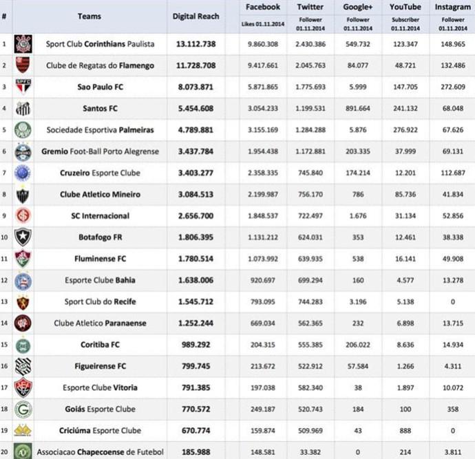 Torcida pesquisa sobre clubes nas redes sociais  (Foto: Reprodução / Twitter)