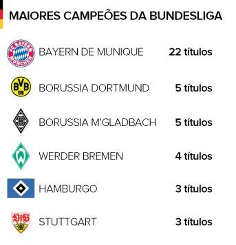 Info Bayern de Munique - Maiores Campeões Bundesliga (Foto: Editoria de Arte)