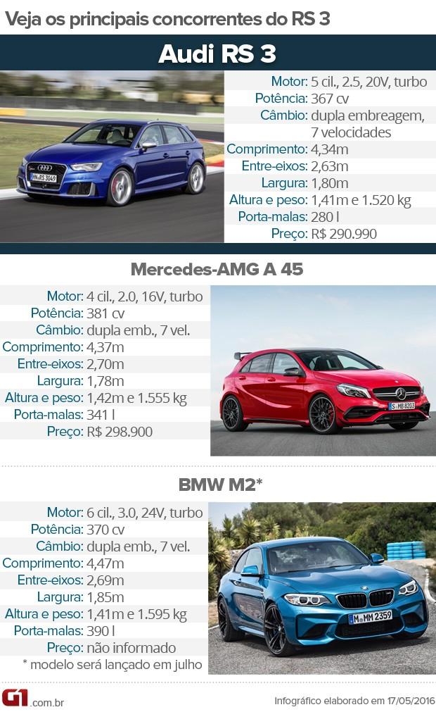 Tabela de concorrentes do Audi RS 3 (Foto: André Paixão/G1)