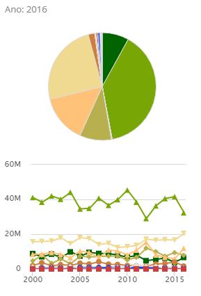 O gráfico mostra a evolução do uso do solo na Caatinga. Em verde claro, as florestas menos densas. Em verde escuro, florestas mais densas. Em bege, pastagens (Foto: MapBiomas)