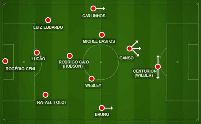 Osorio tem a opção de manter a formação com três zagueiros  (Foto: GloboEsporte.com)