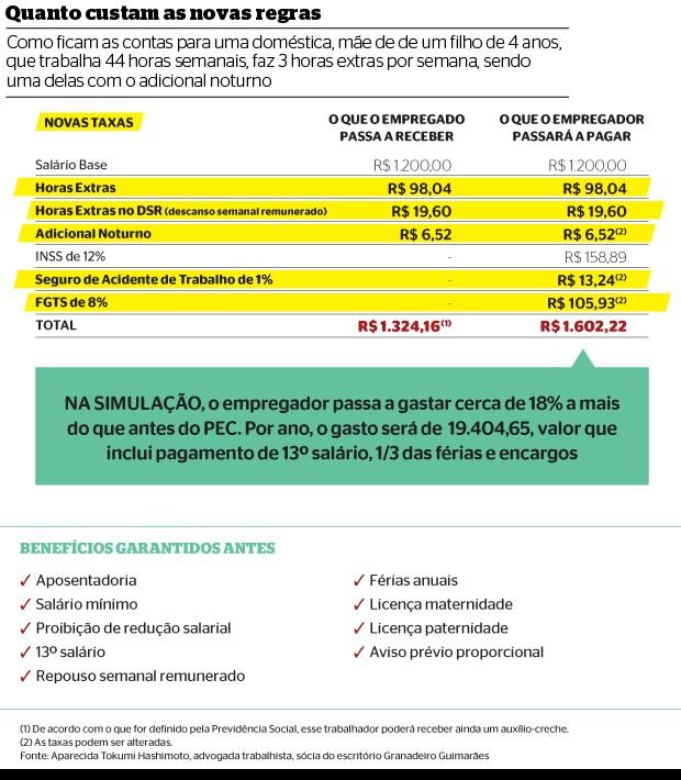 Quanto custam as novas regras (Foto: reprodução/Revista ÉPOCA)