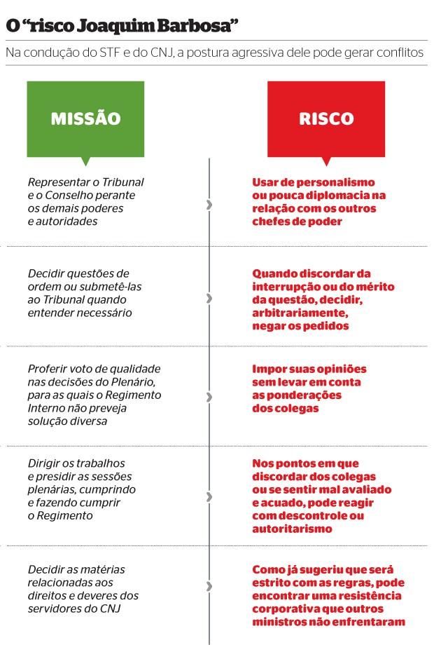 """O """"risco Joaquim Barbosa"""" (Foto: Reprodução/Revista ÉPOCA)"""