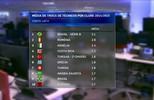 Brasil lidera ranking de demissões de técnicos do mundo