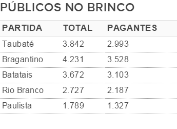 Públicos do Guarani no Brinco de Ouro (Foto: Infográfico)