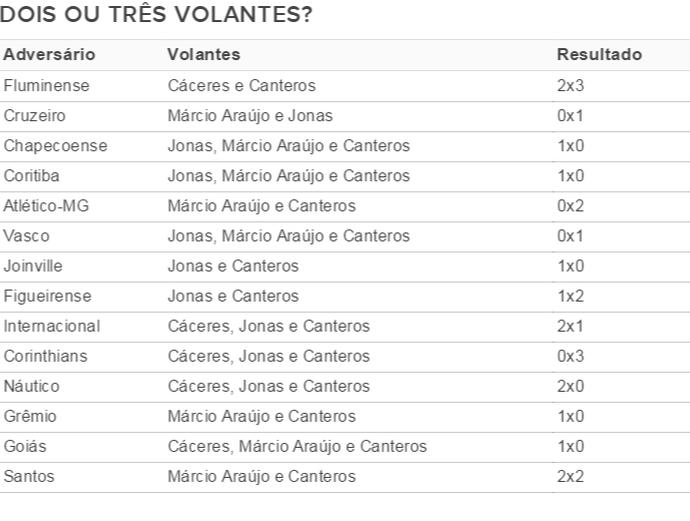 Confira quantos e quais volantes Cristóvão utilizou em seus 14 jogos pelo Fla (Foto: Gilvan de Souza/ Fla Imagem)