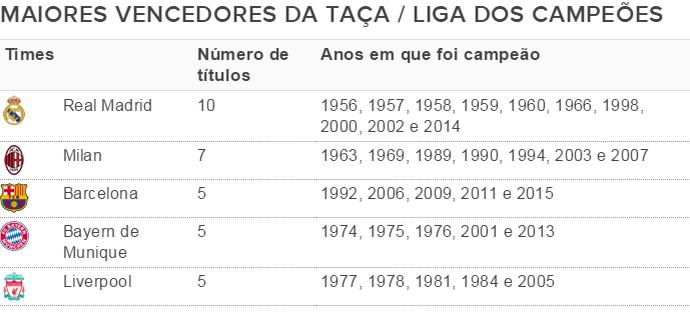Maiores vencedores da Liga dos Campeões (Foto: Globoesporte.com)
