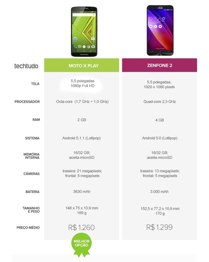 Moto X Play oferece o melhor custo-benefício e ganha o comparativo  (Foto: Arte/TechTudo)