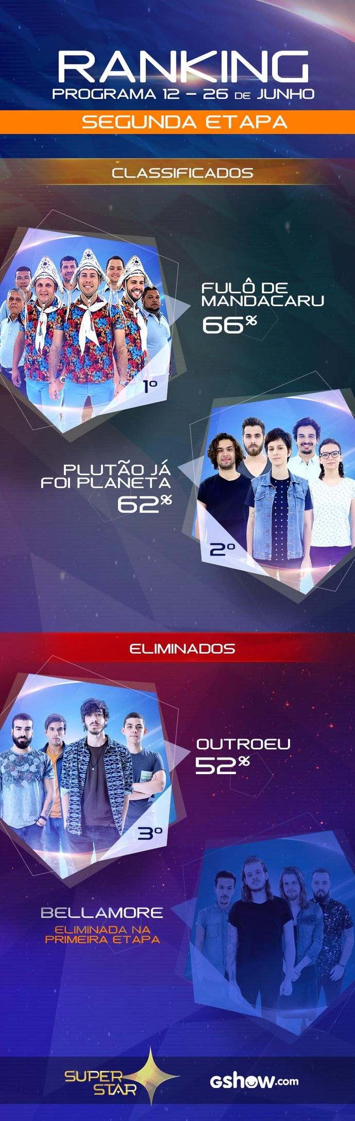 Ranking da segunda rodada da Final do SuperStar (Foto: Daniel Chevrand/Gshow)