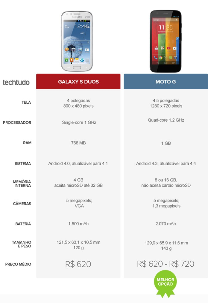 Tabela comparativa com as configurações do Galaxy S Duos e do Moto G (Foto: Arte/TechTudo)