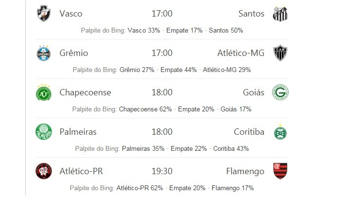 Bing agora mostra probabilidade de vitória em partidas do Campeonato Brasileiro (Foto: Reprodução/Bing)