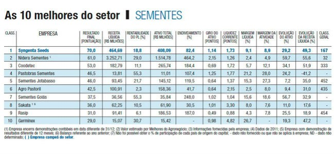 melhores_do_agronegocio_sementes_tabela_2013 (Foto: Ed. Globo)