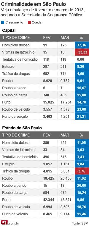Dados da violência em SP: março de 2013 (Foto: Arte/G1)