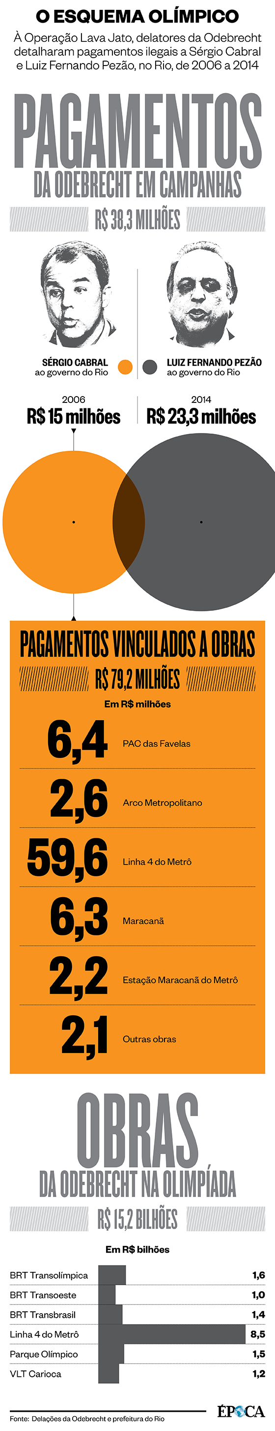 Os pagamentos da Odebrecht a Sérgio Cabral (Foto: ÉPOCA)