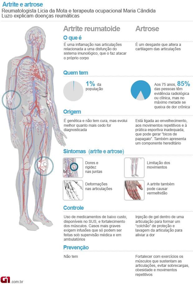 Artrite e artrose valendo (Foto: Arte/G1)