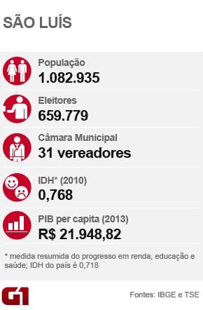 Dados São Luís  (MA) - eleições 2016 (Foto: G1 MA)